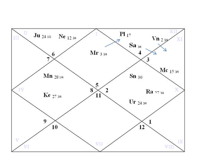 Sidereal Natal Chart of President Trump