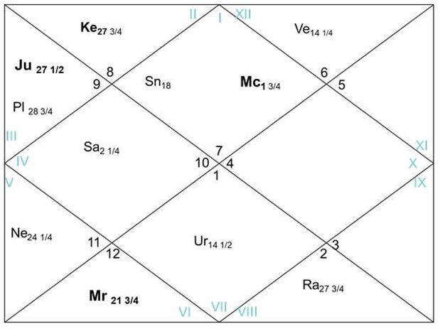 Gochar (Transit) Chart of Joe Biden for the Election Day