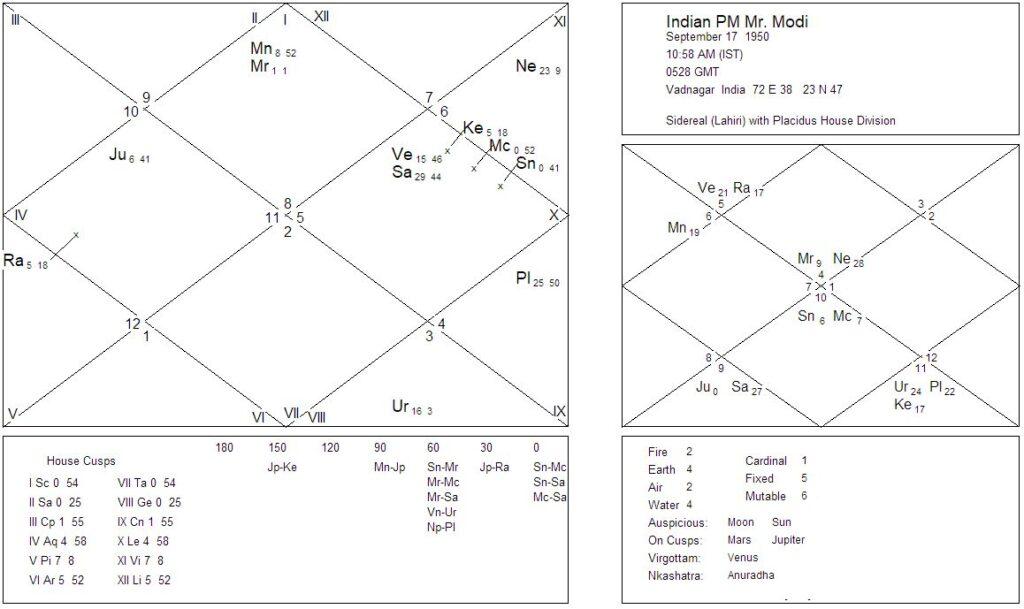 Natal and Navamansha Charts of Indian PM Narendra Modi